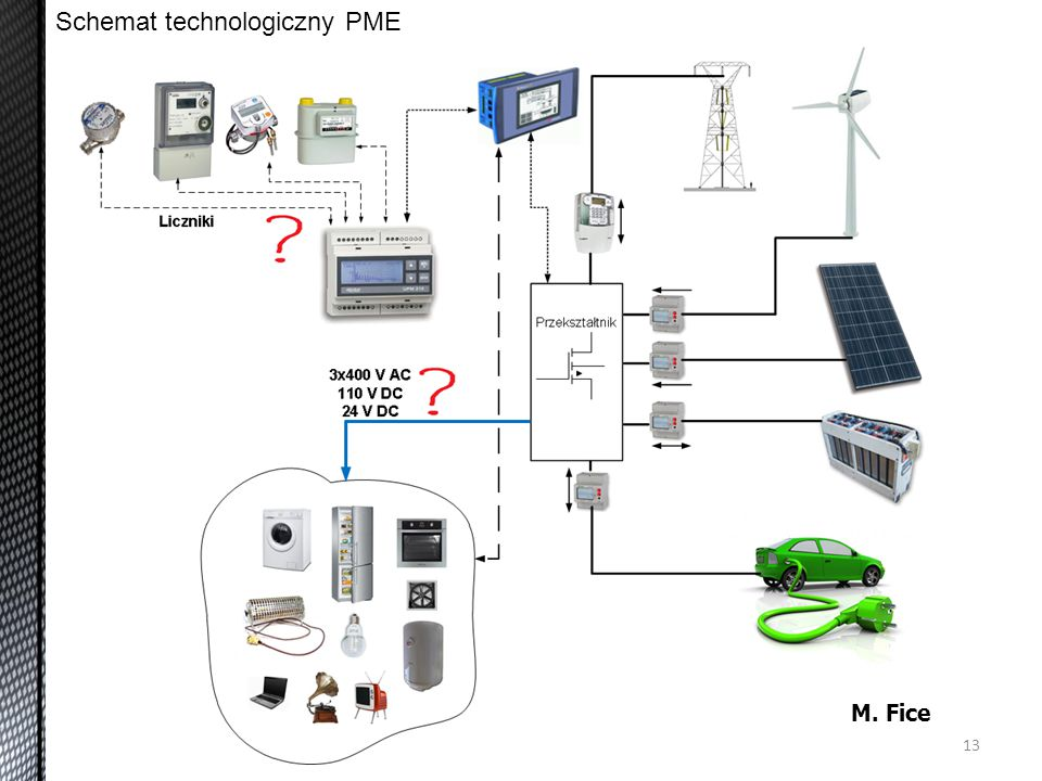 Schemat technologiczny PME