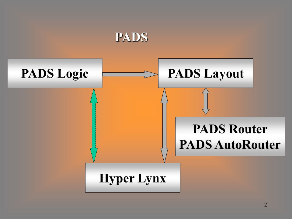 PADS PADS Logic PADS Layout PADS Router PADS AutoRouter Hyper Lynx