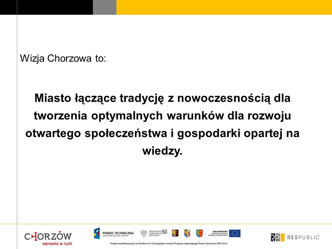 Wizja Chorzowa to: