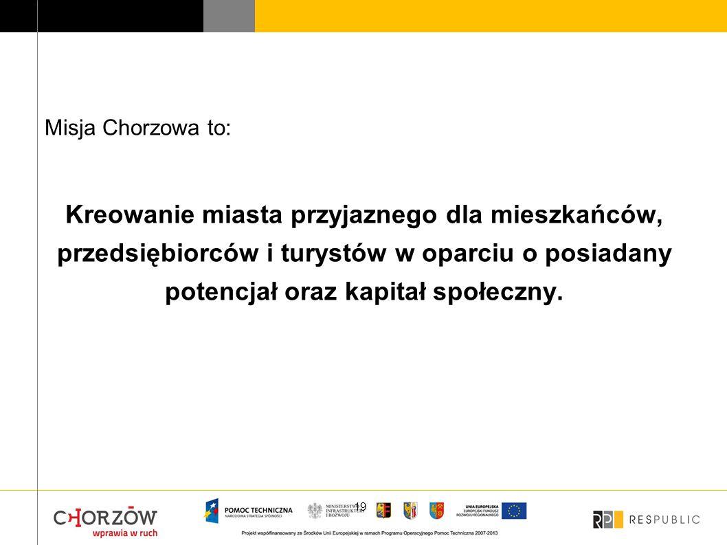 Misja Chorzowa to: Kreowanie miasta przyjaznego dla mieszkańców, przedsiębiorców i turystów w oparciu o posiadany potencjał oraz kapitał społeczny.
