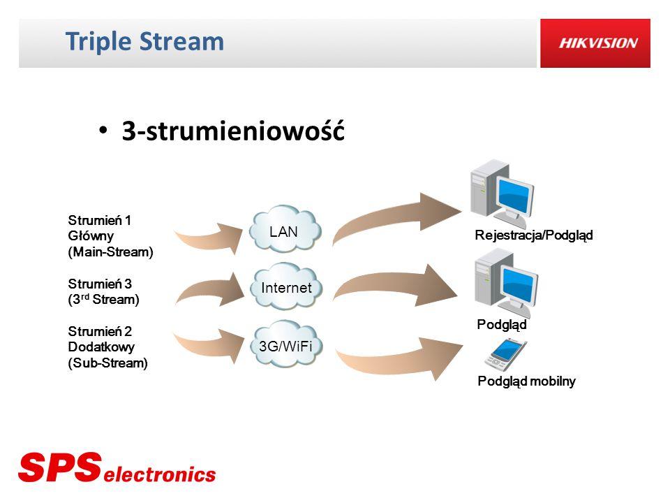 3-strumieniowość Triple Stream LAN Internet 3G/WiFi Strumień 1 Główny