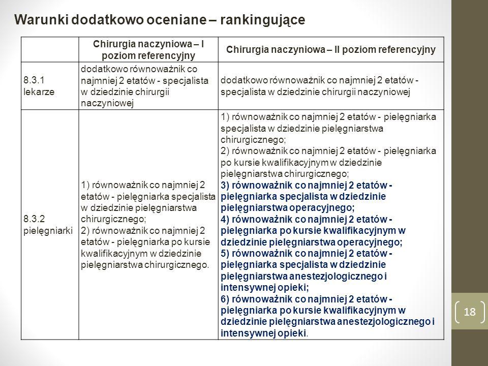 Warunki dodatkowo oceniane – rankingujące