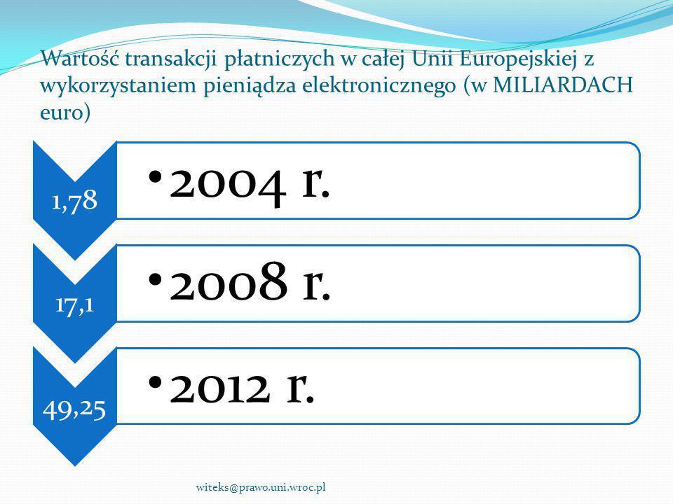 Wartość transakcji płatniczych w całej Unii Europejskiej z wykorzystaniem pieniądza elektronicznego (w MILIARDACH euro)