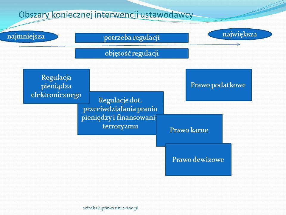 Obszary koniecznej interwencji ustawodawcy