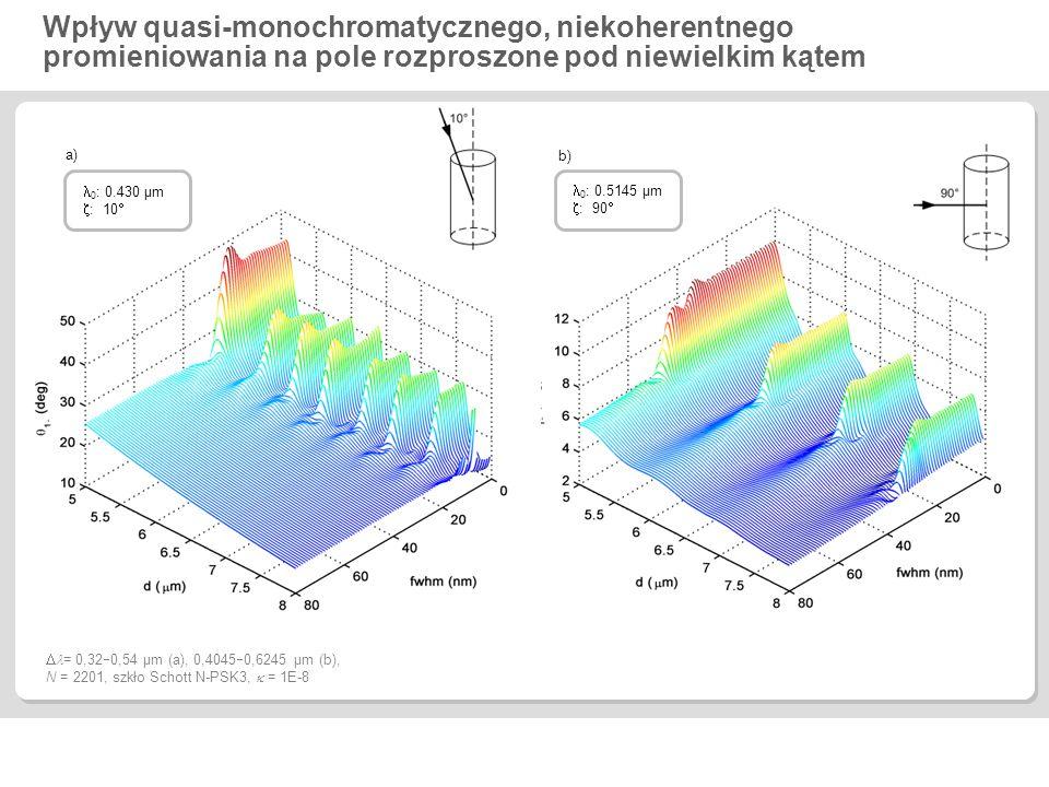 Wpływ quasi-monochromatycznego, niekoherentnego promieniowania na pole rozproszone pod niewielkim kątem