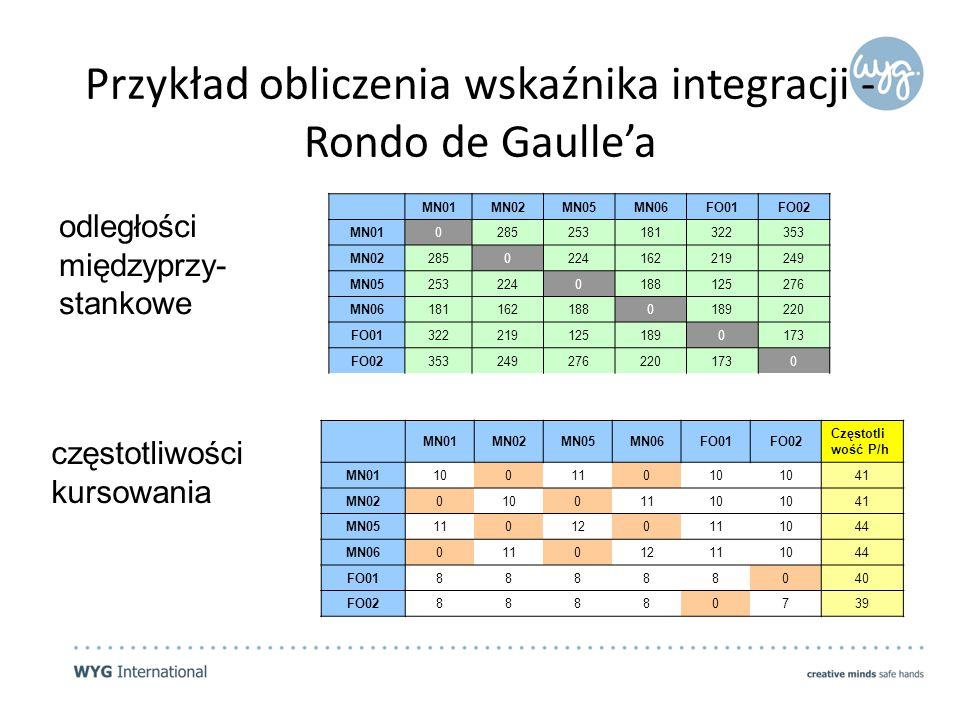 Przykład obliczenia wskaźnika integracji - Rondo de Gaulle'a