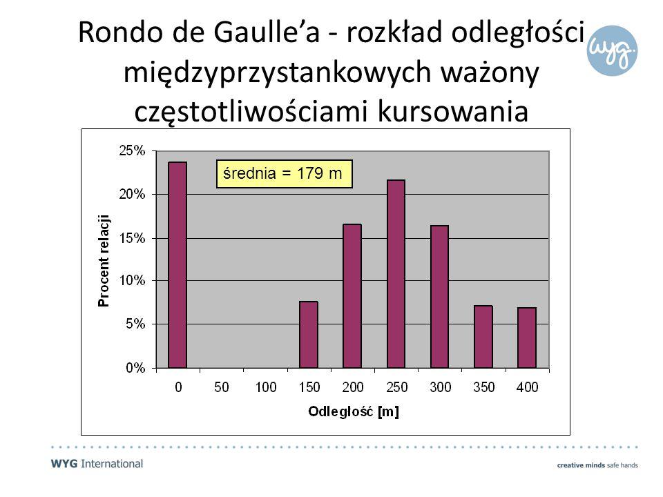 Rondo de Gaulle'a - rozkład odległości międzyprzystankowych ważony częstotliwościami kursowania