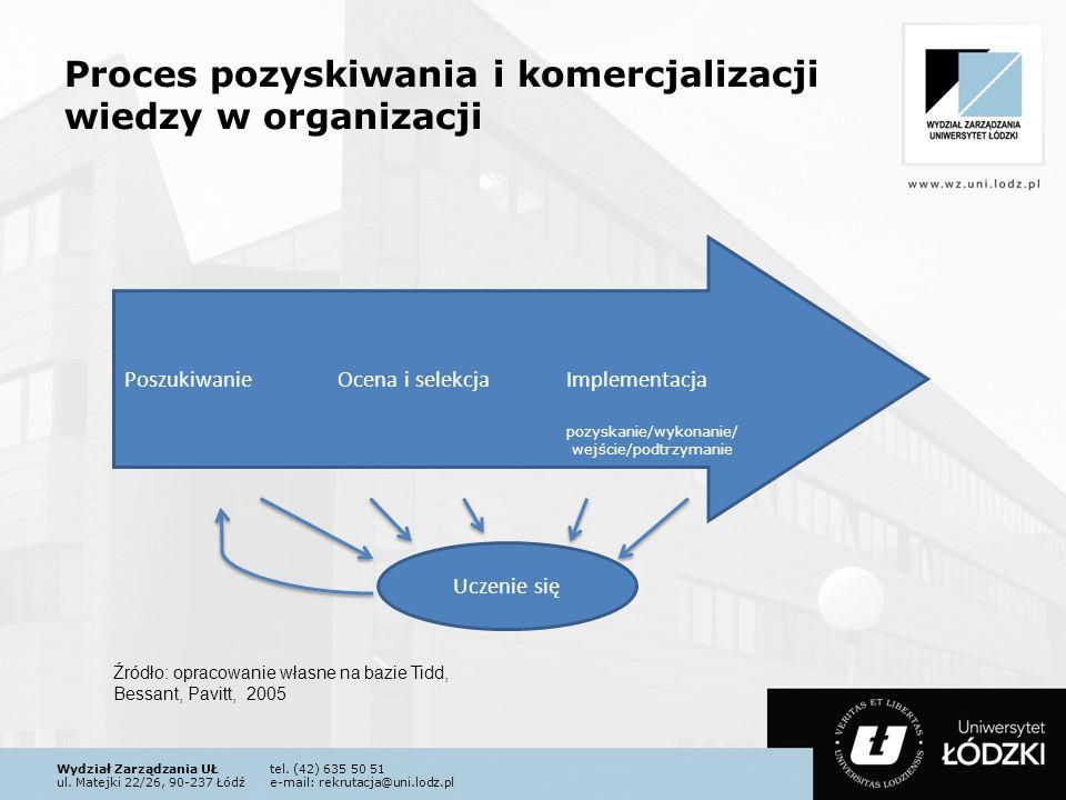 Proces pozyskiwania i komercjalizacji wiedzy w organizacji