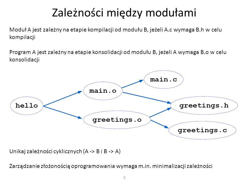 Zależności między modułami