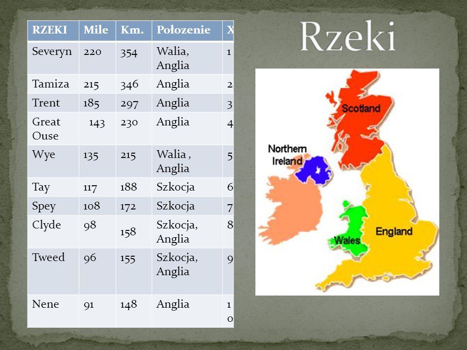 Rzeki RZEKI Mile Km. Połozenie X Severyn 220 354 Walia, Anglia 1