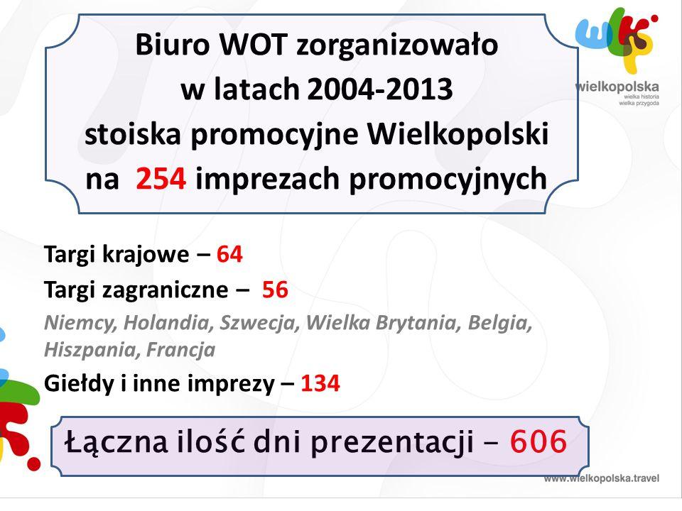 Biuro WOT zorganizowało w latach 2004-2013