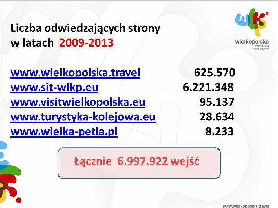 Liczba odwiedzających strony