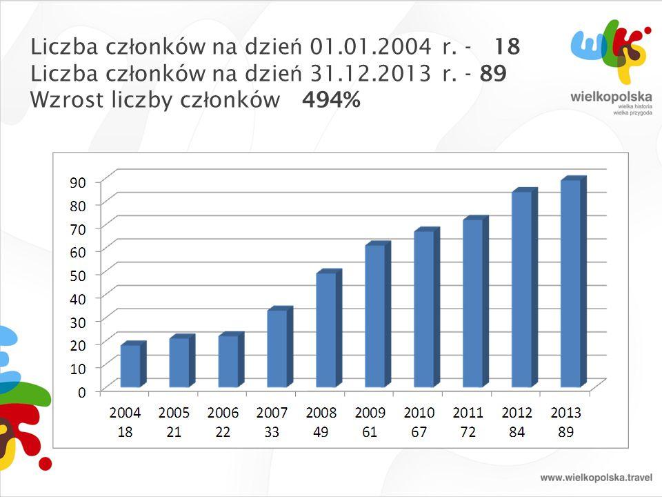 Liczba członków na dzień 01.01.2004 r. - 18