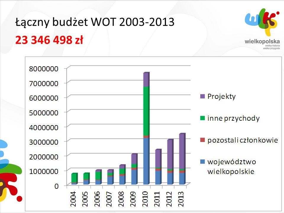 Łączny budżet WOT 2003-2013 23 346 498 zł