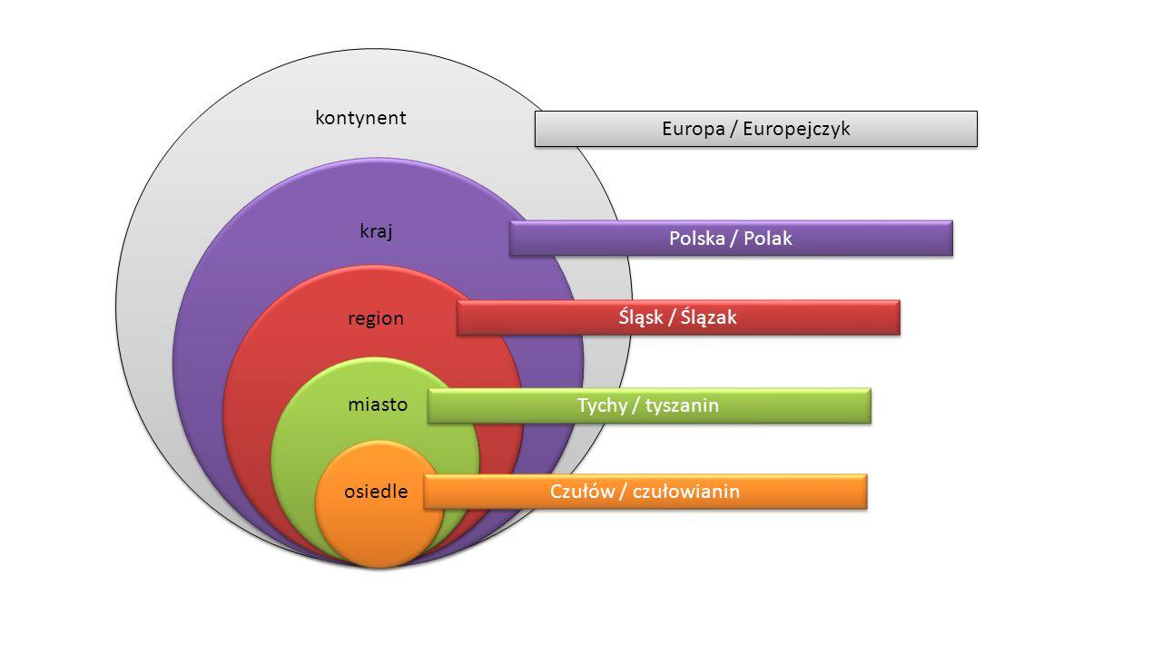 kontynent Europa / Europejczyk. kraj. Polska / Polak. region. Śląsk / Ślązak. miasto. Tychy / tyszanin.