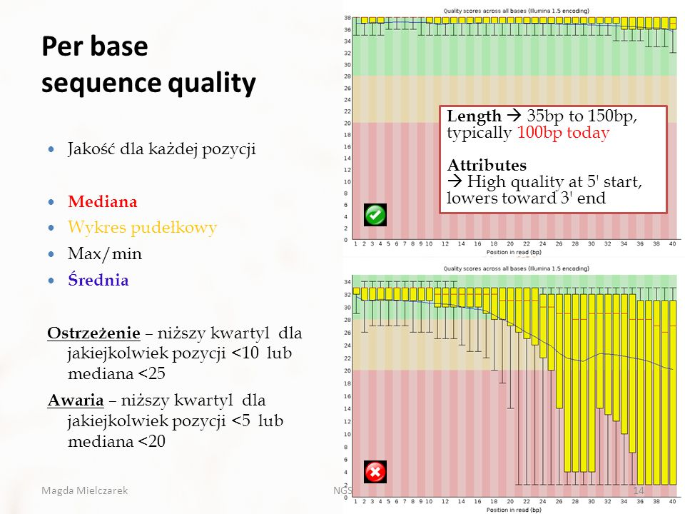 Per base sequence quality