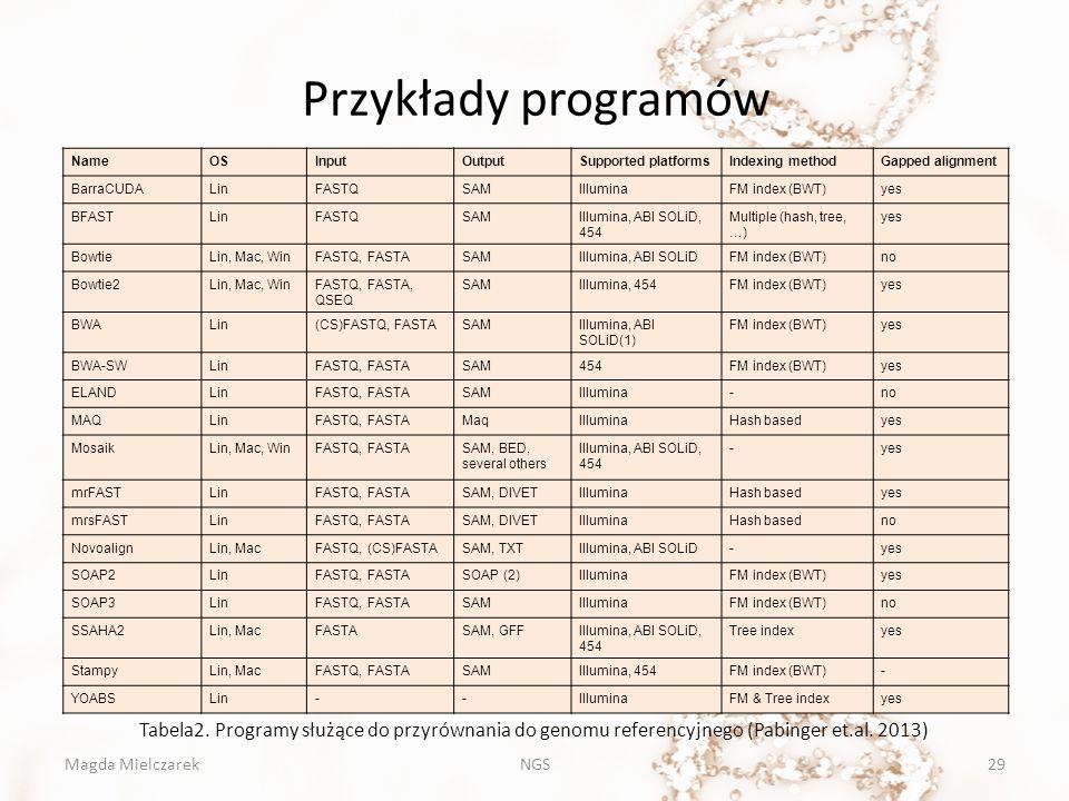 Przykłady programów Name. OS. Input. Output. Supported platforms. Indexing method. Gapped alignment.