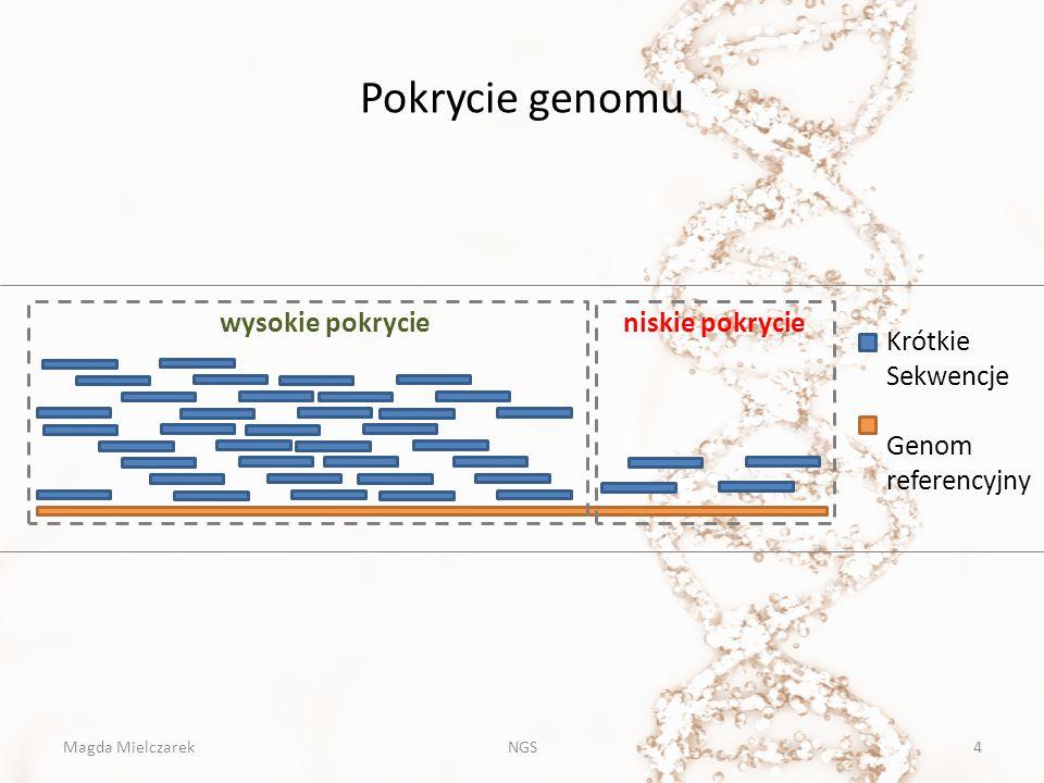 Pokrycie genomu wysokie pokrycie niskie pokrycie Krótkie Sekwencje