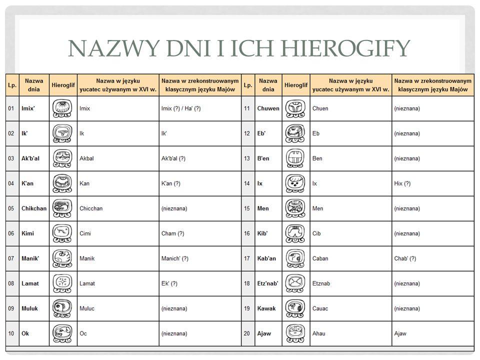 Nazwy dni i ich hierogify
