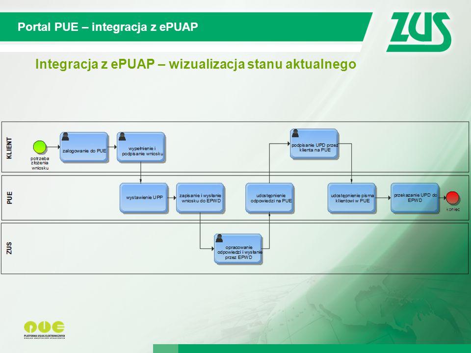 Integracja z ePUAP – wizualizacja stanu aktualnego