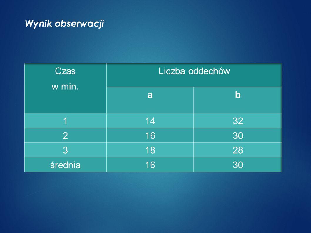 Wynik obserwacji Czas w min. Liczba oddechów a b 1 14 32 2 16 30 3 18 28 średnia