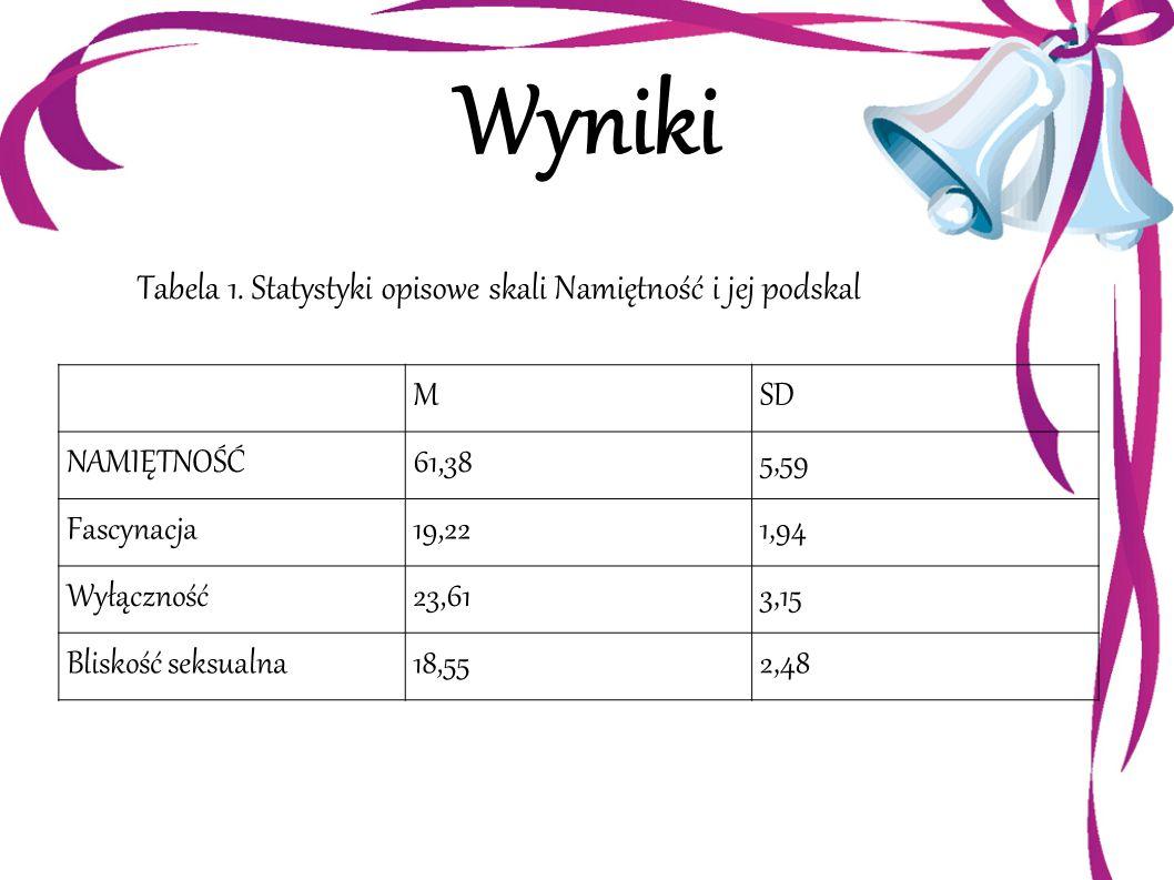 Tabela 1. Statystyki opisowe skali Namiętność i jej podskal