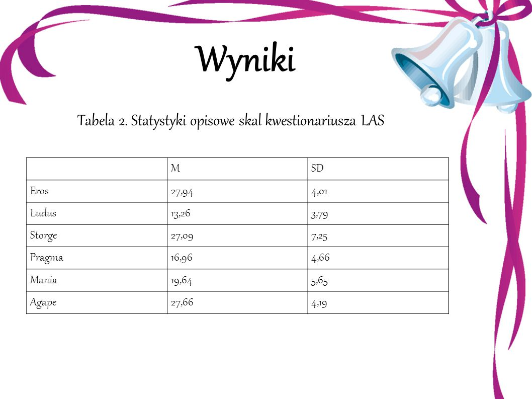 Tabela 2. Statystyki opisowe skal kwestionariusza LAS