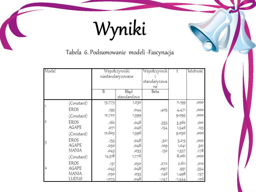 Wyniki Tabela 6. Podsumowanie modeli -Fascynacja Model