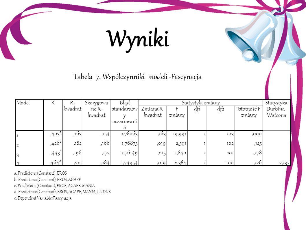 Wyniki Tabela 7. Współczynniki modeli -Fascynacja Model R R-kwadrat