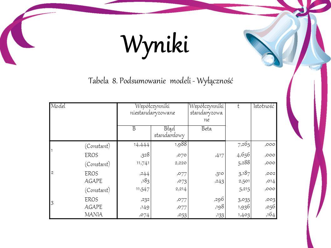 Wyniki Tabela 8. Podsumowanie modeli - Wyłączność Model