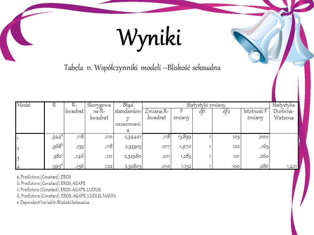 Wyniki Tabela 11. Współczynniki modeli –Bliskość seksualna Model R