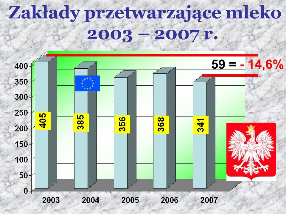 Zakłady przetwarzające mleko 2003 – 2007 r.