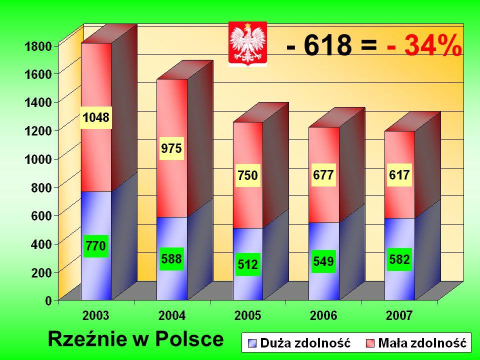 - 618 = - 34% Rzeźnie w Polsce