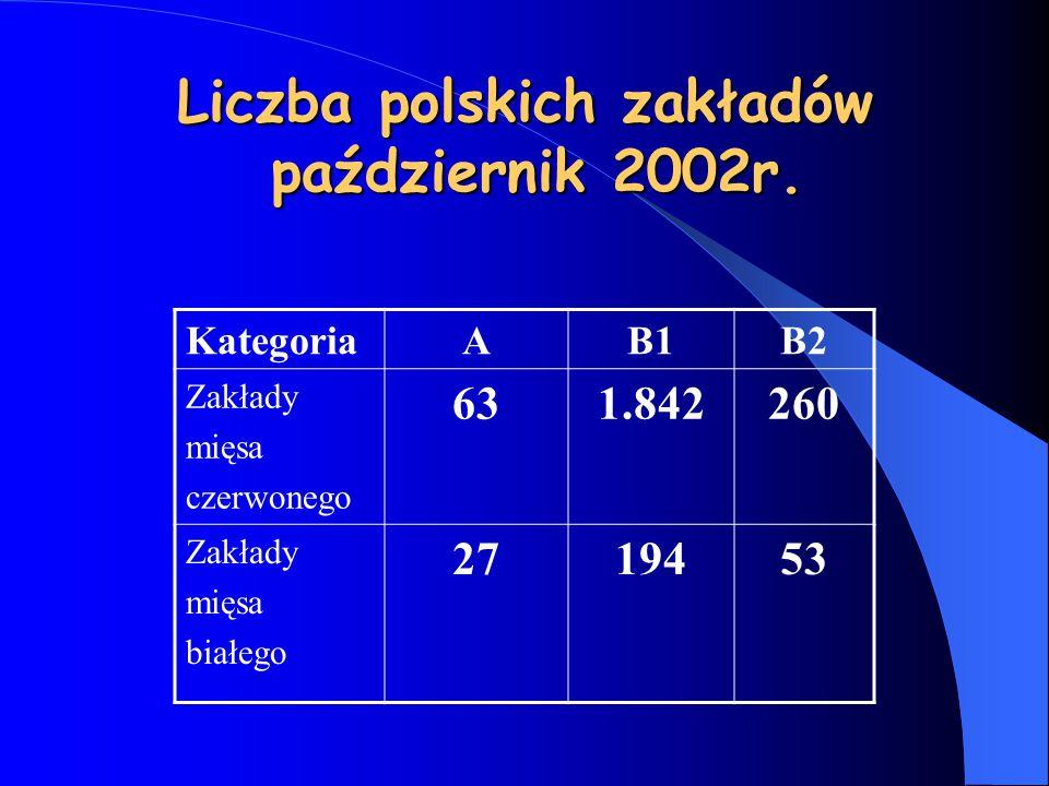 Liczba polskich zakładów październik 2002r.