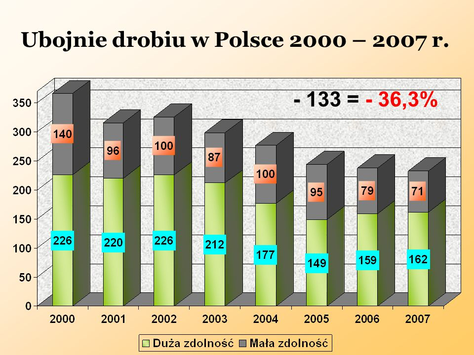 Ubojnie drobiu w Polsce 2000 – 2007 r.