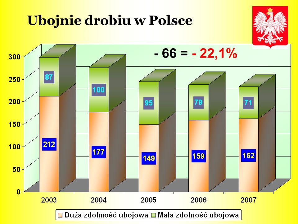 Ubojnie drobiu w Polsce