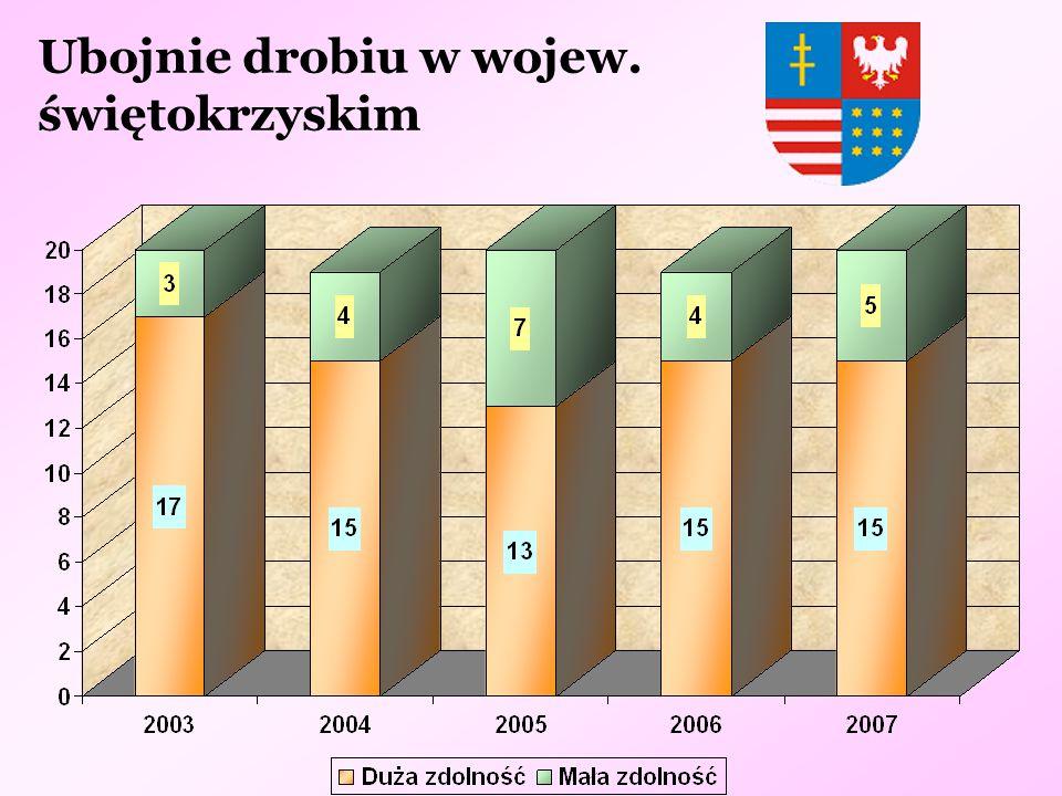 Ubojnie drobiu w wojew. świętokrzyskim