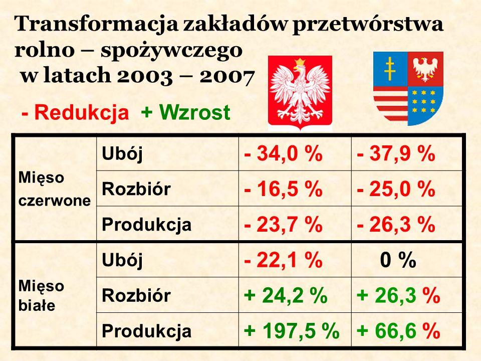 Transformacja zakładów przetwórstwa rolno – spożywczego w latach 2003 – 2007