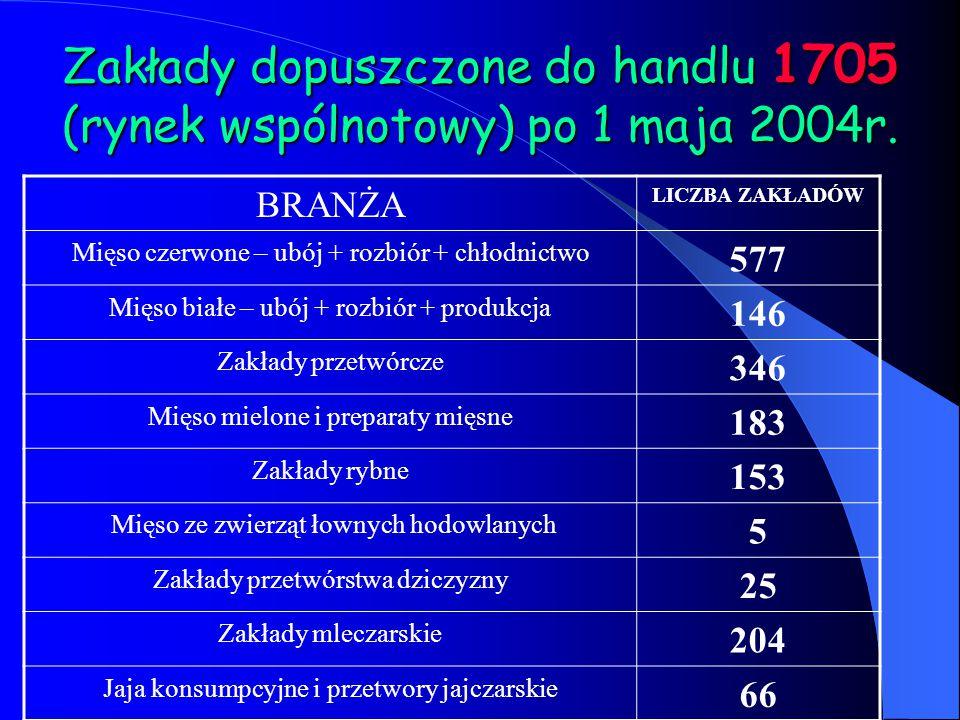 Zakłady dopuszczone do handlu 1705 (rynek wspólnotowy) po 1 maja 2004r.