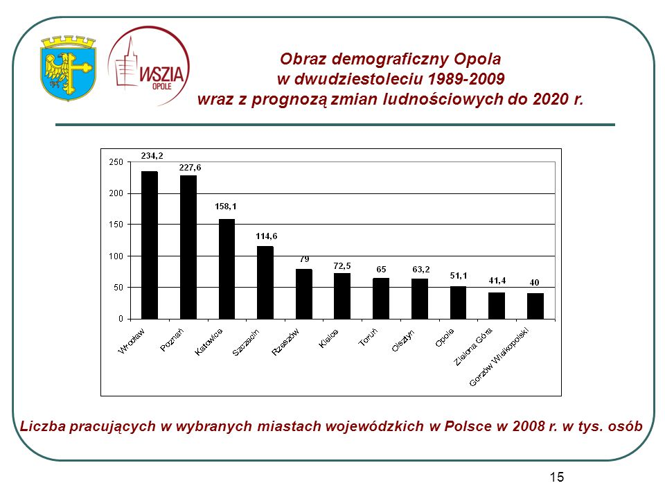 Obraz demograficzny Opola w dwudziestoleciu 1989-2009