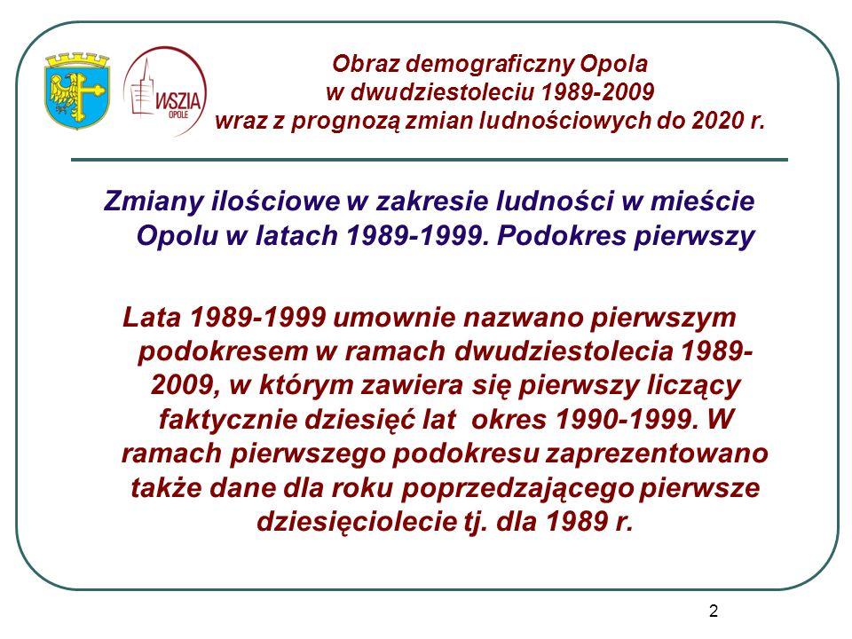 Obraz demograficzny Opola