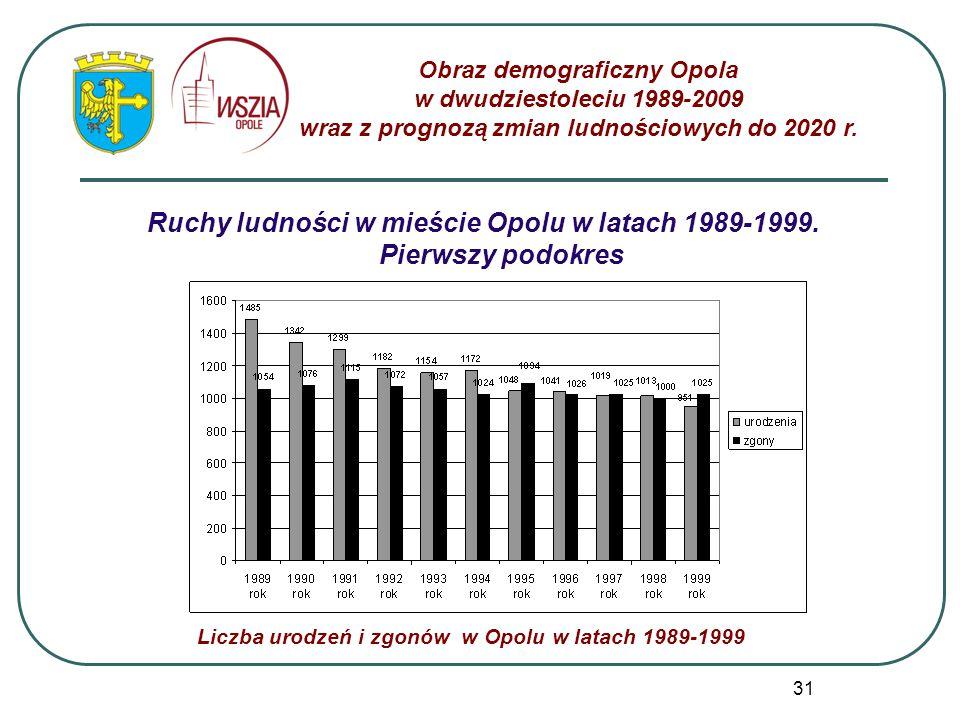 Ruchy ludności w mieście Opolu w latach 1989-1999. Pierwszy podokres