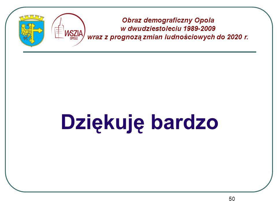 Dziękuję bardzo Obraz demograficzny Opola w dwudziestoleciu 1989-2009