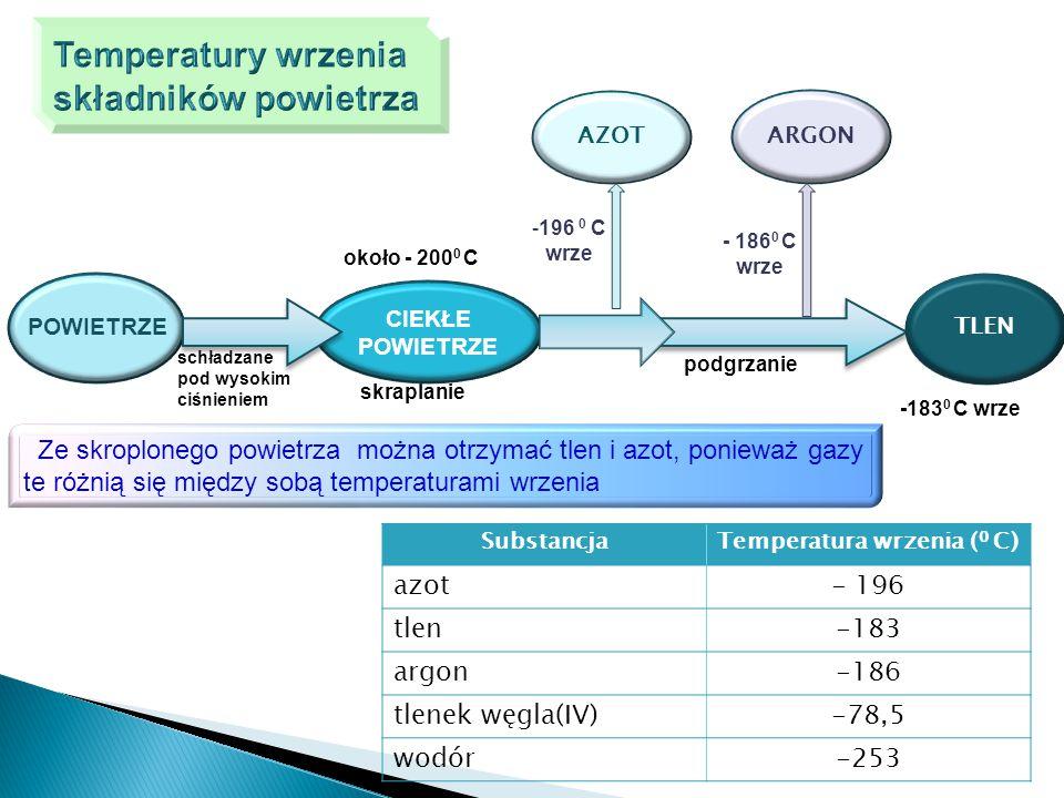 Temperatura wrzenia (0 C)