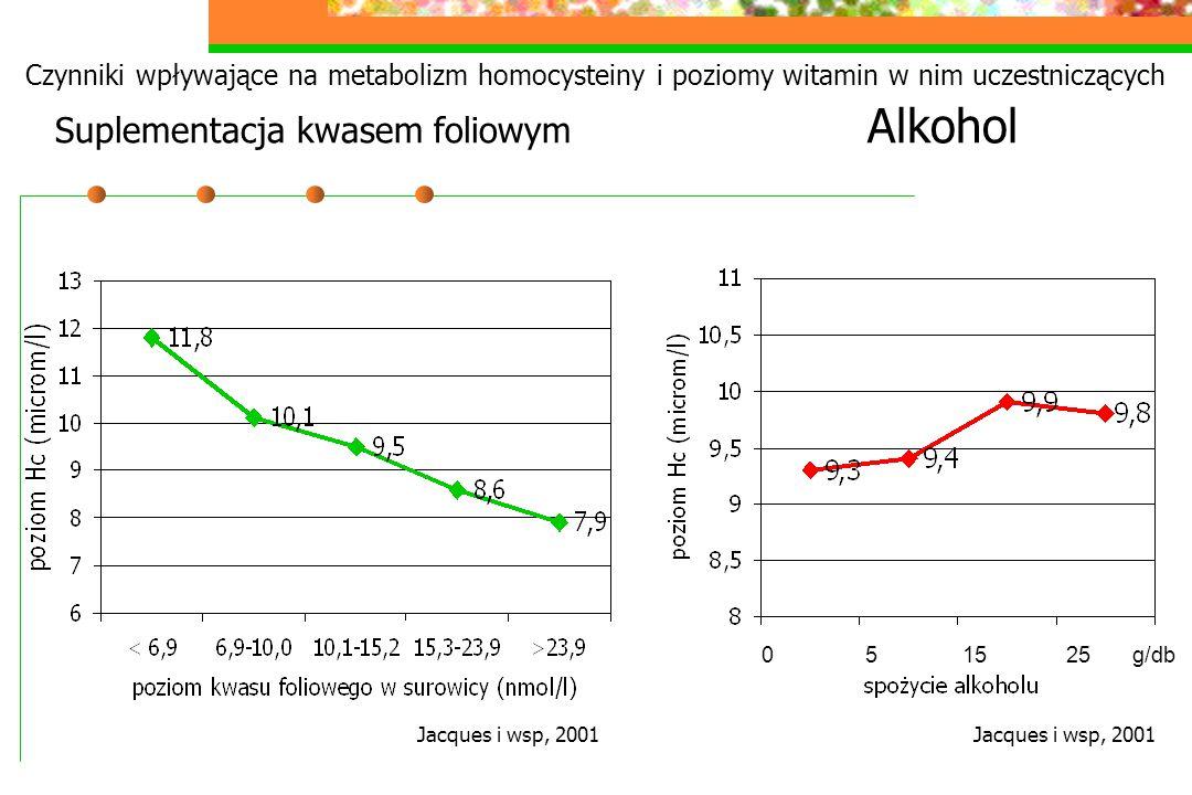 Czynniki wpływające na metabolizm homocysteiny i poziomy witamin w nim uczestniczących Suplementacja kwasem foliowym Alkohol
