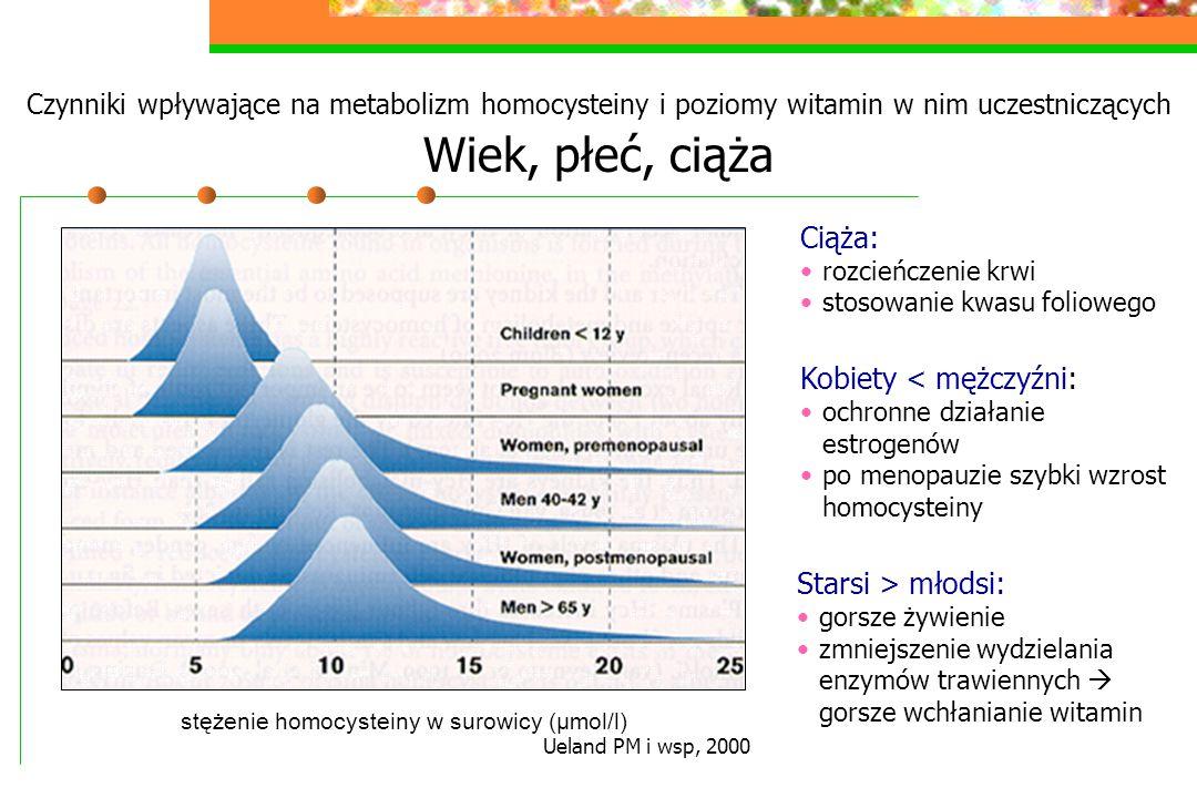 stężenie homocysteiny w surowicy (μmol/l)