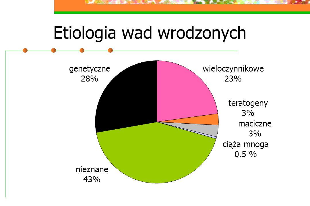 Etiologia wad wrodzonych