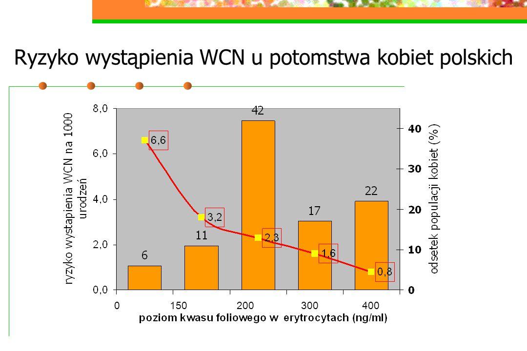 Ryzyko wystąpienia WCN u potomstwa kobiet polskich
