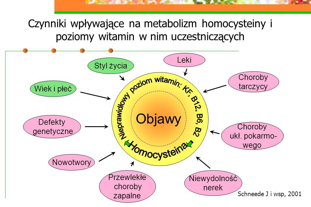 Nieprawidłowy poziom witamin: KF, B12, B6, B2