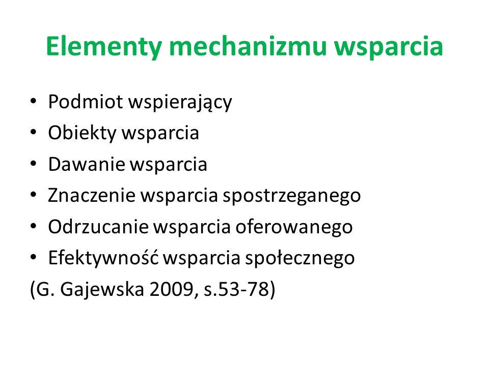 Elementy mechanizmu wsparcia